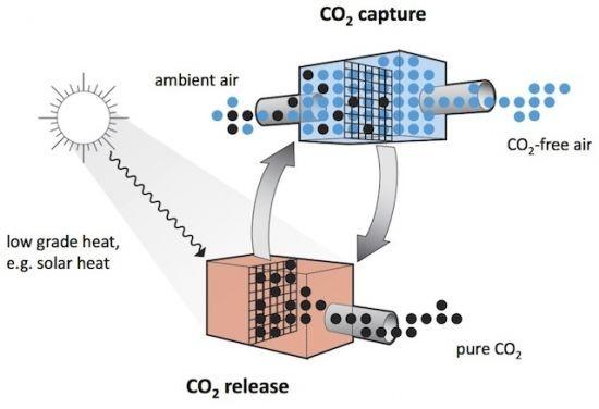 Schematic of carbon dioxide capture process, ©Climeworks